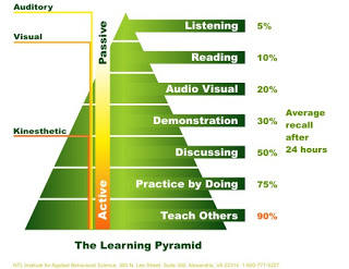 The Learning Pyramid-729955